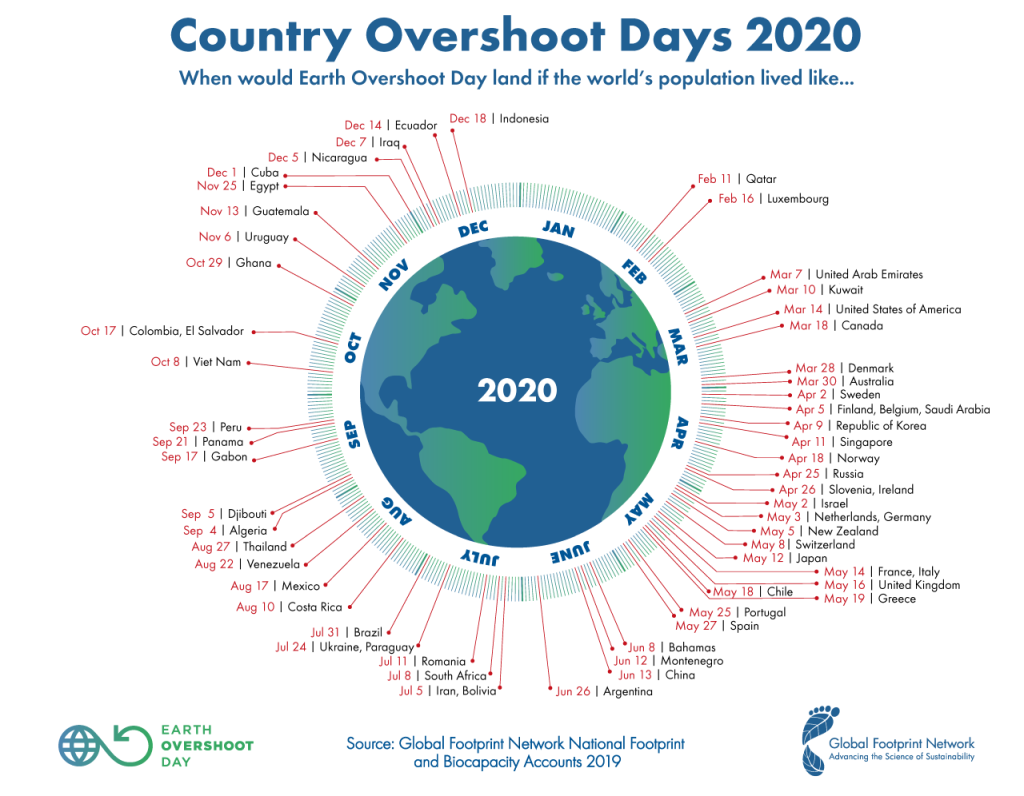 Earth Overshoot Day graphic