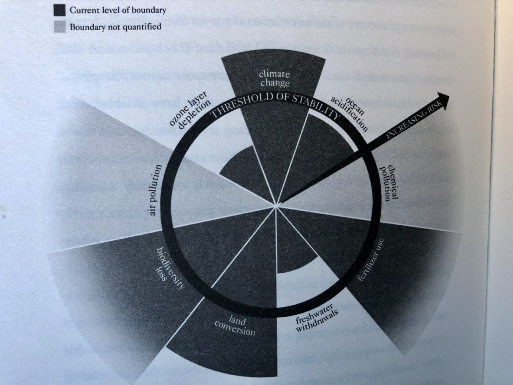 Planetary Boundaries Model